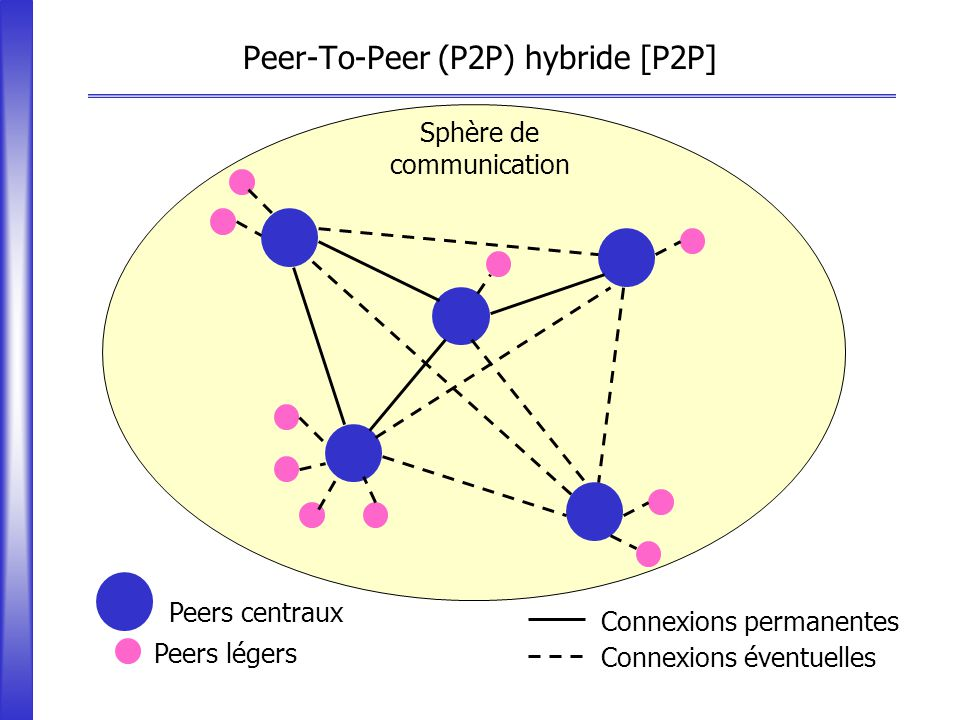 Peer-To-Peer (P2P) hybride [P2P]